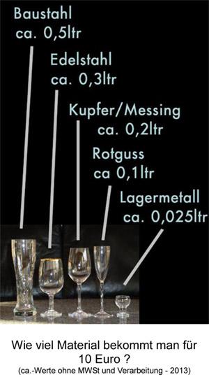 Beispielbild - Materialkosten